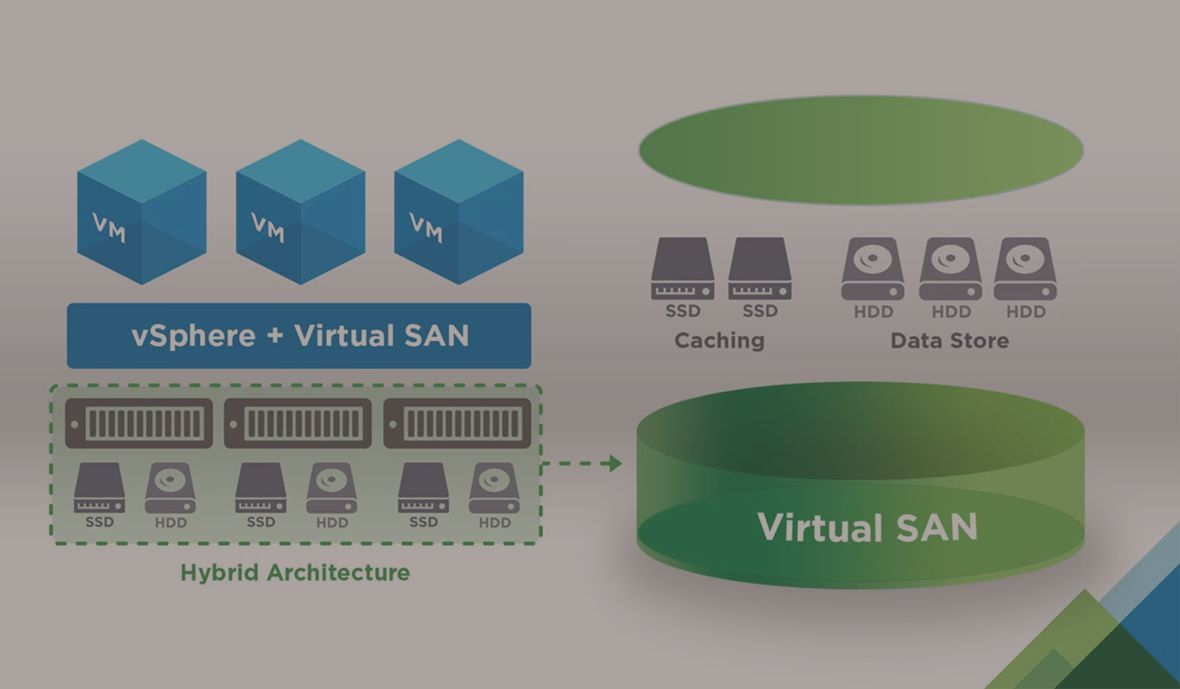 VMware Virtual SAN, available from Insight, creates end-to-end visibility between the virtual layer and the storage layer.